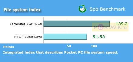 Обзор Samsung SGH-i710