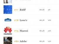 Huawei поднялась в рейтинге самых дорогих брендов мира по версии Forbes