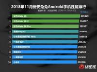 Смартфоны Huawei оккупировали верхушку свежего рейтинга AnTuTu