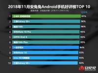 Meizu 16th и Samsung Galaxy S9+ возглавили рейтинг удовлетворенности