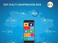 Спрос на айфоны упал: составлен рейтинг б/у смартфонов 2018 от OLX