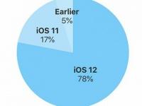 iOS 12 установлена на 78% устройств, выпущенных за последние четыре года