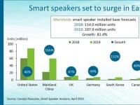 Canalys: смарт-динамики станут популярнее планшетов в 2021 году