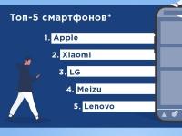 Жизнь в гаджетах: какие бренды интересуют украинцев. Аналитика от OLX