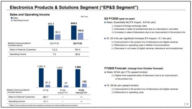 Sony PlayStation покоряет новые вершины, а Xperia бьет антирекорды