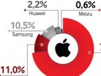 Vodafone Retail: Аналитика рынка смартфонов и гаджетов за 2020 год