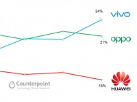 Битва титанов: Vivo впервые опередила OPPO на рынке Китая