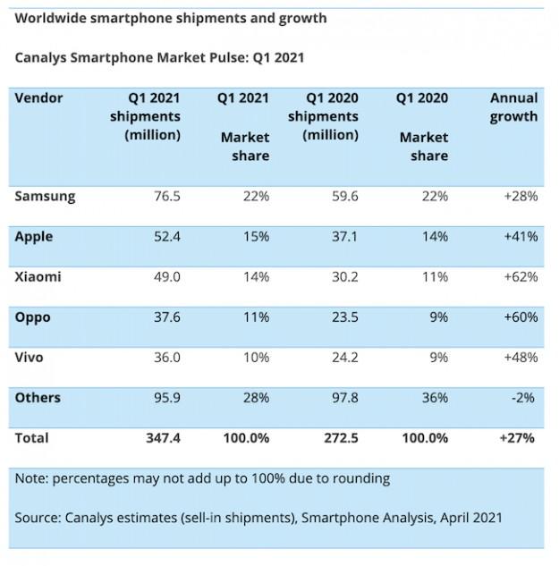 Canalys: Xiaomi – №1 в Украине, №2 в Европе и №3 в мире по объемам поставок смартфонов в 1 квартале 2021 года