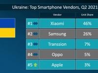 Во 2 квартале 2021 года Xiaomi продолжает возглавлять украинский рынок смартфонов