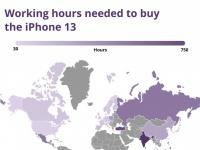 Сколько часов труда нужно для покупки iPhone 13 в 38 странах